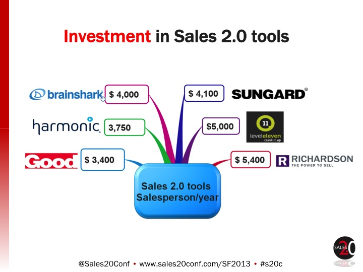 Investment in Sales 2.0 Tools 