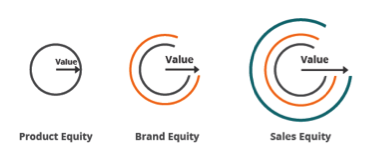 product equity brand equity sales equity